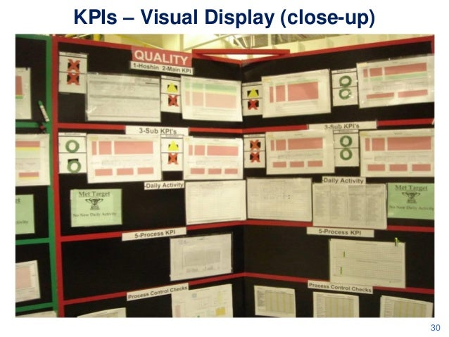 KPIs – Visual Display (close-up)  30