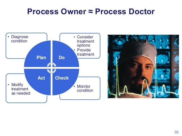 Process Owner ≈ Process Doctor • Diagnose condition  Plan  Act • Modify treatment as needed  Do  • Consider treatment opti...