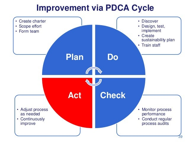 Improvement via PDCA Cycle • Create charter • Scope effort • Form team  • Discover • Design, test, implement • Create sust...