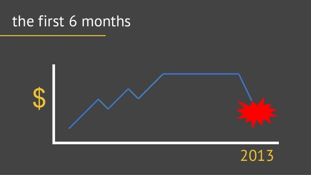 the first 6 months  $/ ¢/W  2013