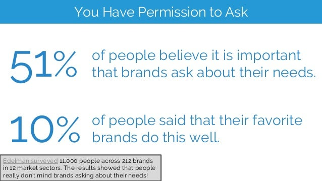 51% of people believe it is important that brands ask about their needs. 10% of people said that their favorite brands do ...