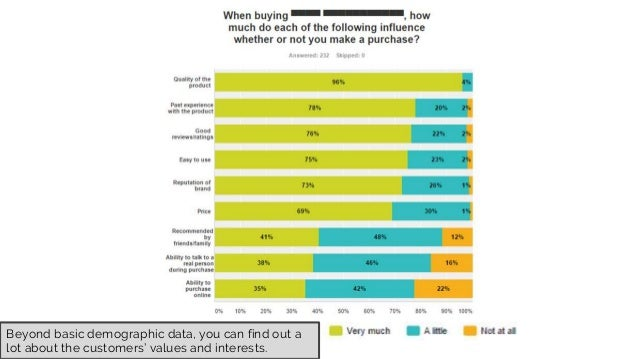 Beyond basic demographic data, you can find out a lot about the customers' values and interests.