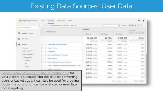 Existing Data Sources: User Data Google Analytics gives affinity/in-market data for your visitors. You could filter this d...