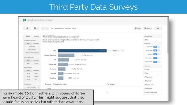 Third Party Data Surveys For example: 70% of mothers with young children have heard of Zulily. This might suggest that the...