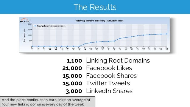 The Results 1,100 21,000 15,000 15,000 3,000 And the piece continues to earn links: an average of four new linking domains...