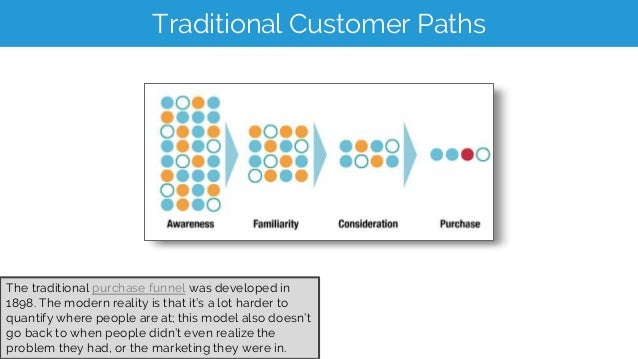 A New Model of Customer Modes Blissful ignorance, no problems Determines they have an issue that needs solving Recurring i...