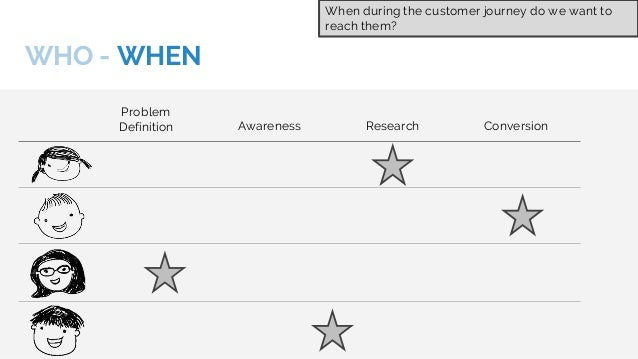 WHO - WHEN - WHAT - WHERE Problem Definition Awareness Research Conversion IN THE PRESS TWITTER REVIEW SITES BRAND-X.com W...