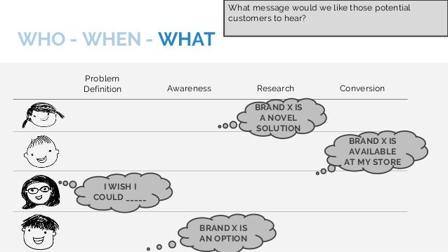 WHO - WHEN - WHAT - WHERE - WHY Problem Definition Awareness Research Conversion SOCIAL INFLUENCE PRESS COVERAGE REFERAL T...