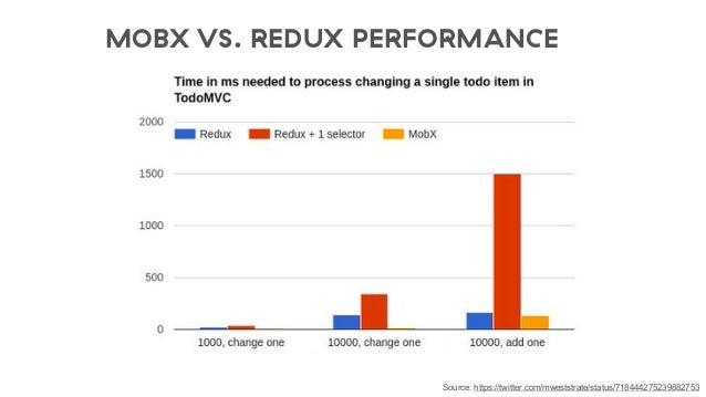 redux mobx에 대한 이미지 검색결과