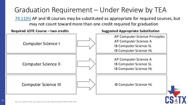 computer science homework2 guidlines Department of computer science and software engineering info for  here are  a few existing coding conventions for some common programming languages.