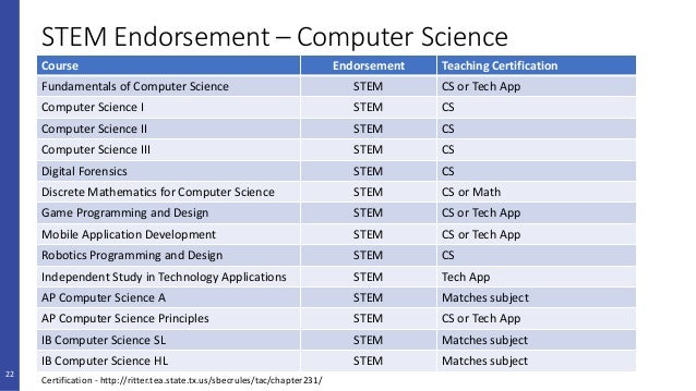 Making Sense of Computer Science Requirements for Texas High