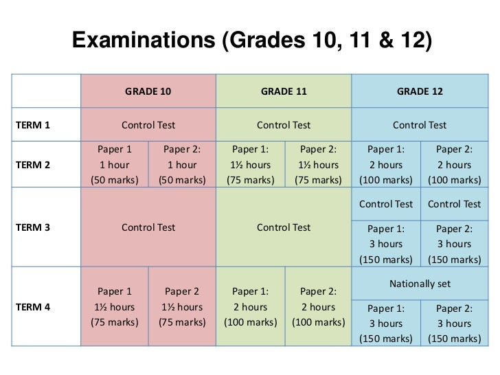 mathematics grade 10 past papers Past exam papers for: all grades, mathematical literacy, set in all years grade 10: 2012: english: exam paper: mathematical literacy p1 gr 10 exemplar 2012:.