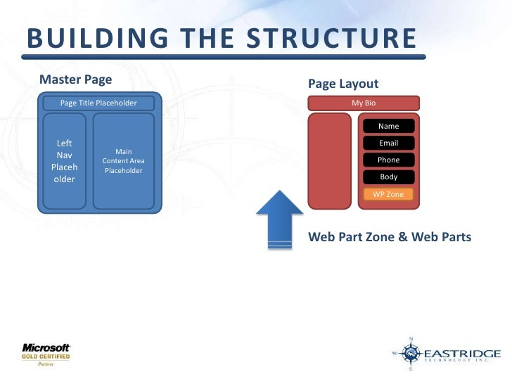 Building the structure<br />Master Page<br />Page Layout<br />My Bio<br />Page Title Placeholder<br />Left Nav<br />Placeh...
