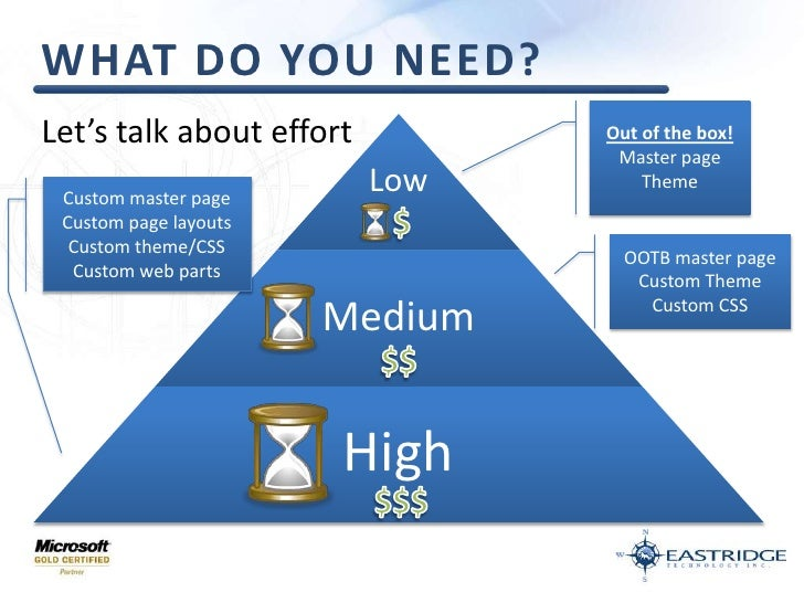 What do you need?<br />Out of the box!<br />Master page<br />Theme<br />Let's talk about effort<br />Custom master page<br...