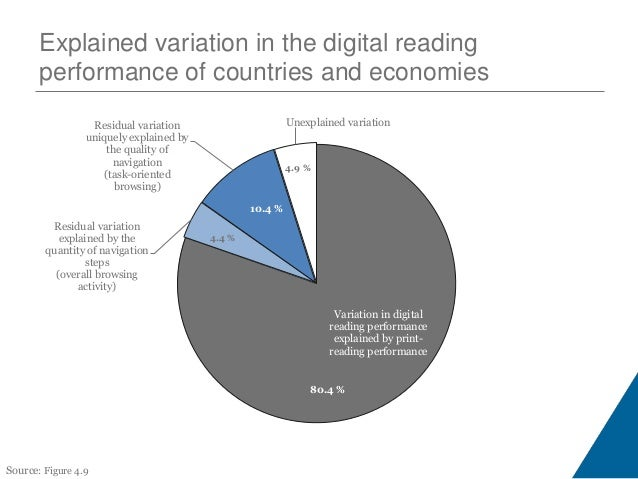 Access to the Internet at home and students' socio-economic status 0 10 20 30 40 50 60 70 80 90 100 Denmark Iceland Finlan...