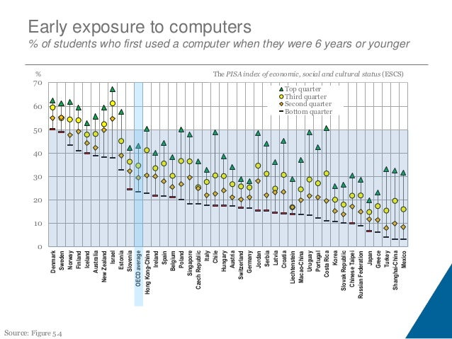 Use of ICT at school % of students who reported engaging in each activity at least once a week Shanghai- China Japan Japan...