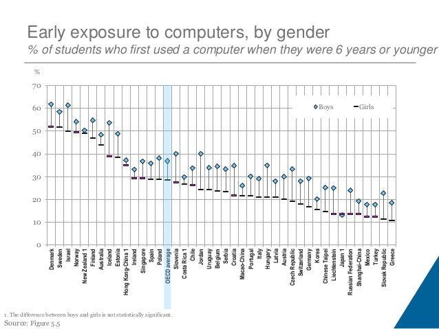 Index of ICT use at school -1.50 -1.00 -0.50 0.00 0.50 1.00 Denmark Norway Australia Netherlands CzechRepublic Liechtenste...