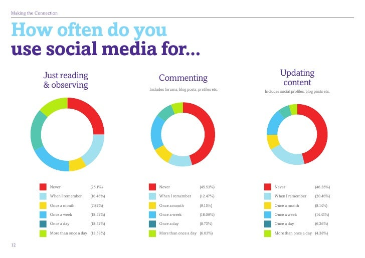 MakingtheConnectionHow often do youuse social media for...              Just reading                                    ...