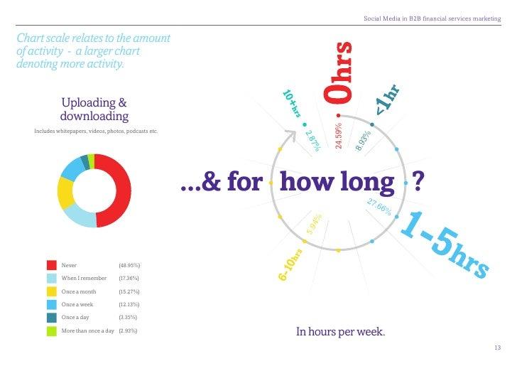 SocialMediainB2BfinancialservicesmarketingChart scale relates to the amountof activity - a larger chartdenoting more...