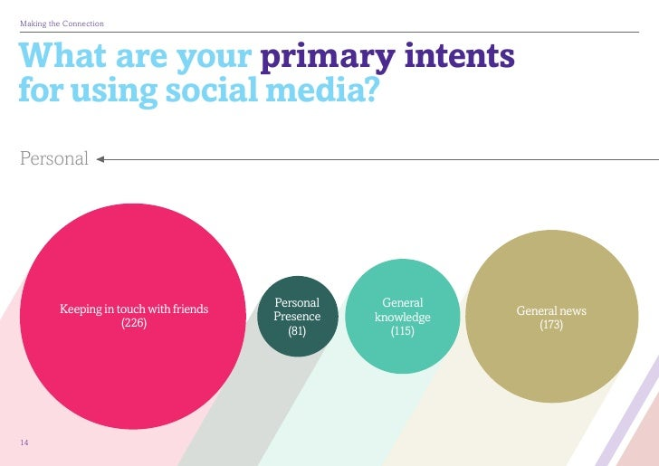 MakingtheConnectionWhat are your primary intentsfor using social media?Personal         Keeping in touch with friends   ...