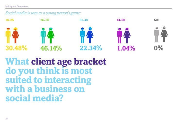 MakingtheConnectionSocial media is seen as a young person's game:18-25                   26-30                31-40     ...