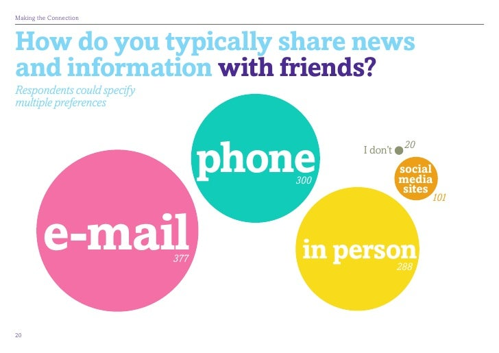 MakingtheConnectionHow do you typically share newsand information with friends?Respondents could specifymultiple prefere...