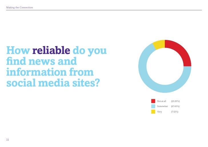 MakingtheConnectionHow reliable do youfind news andinformation fromsocial media sites?                            Not at...