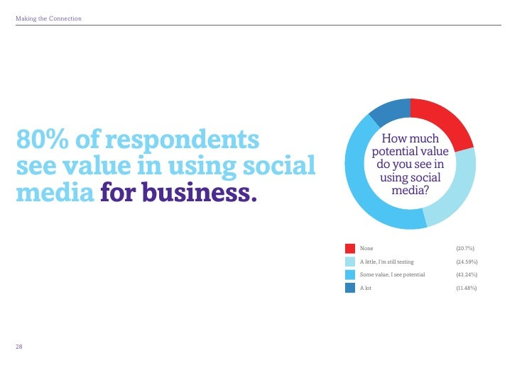 MakingtheConnection80% of respondents                    How much                                    potential valuesee ...