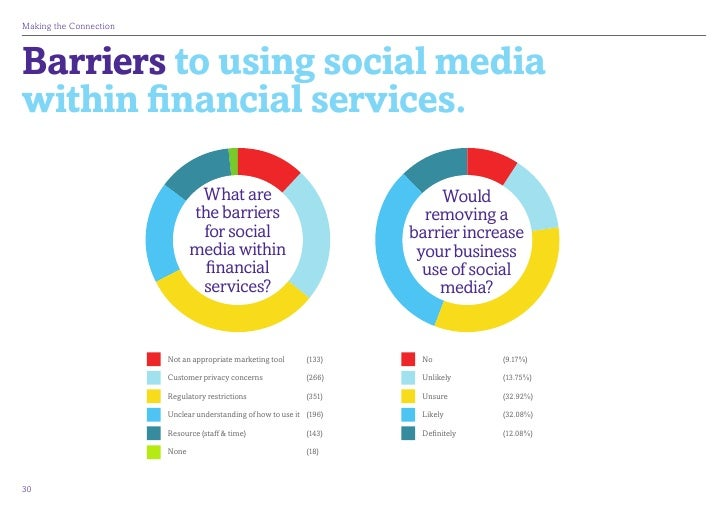 MakingtheConnectionBarriers to using social mediawithin financial services.                                What are     ...