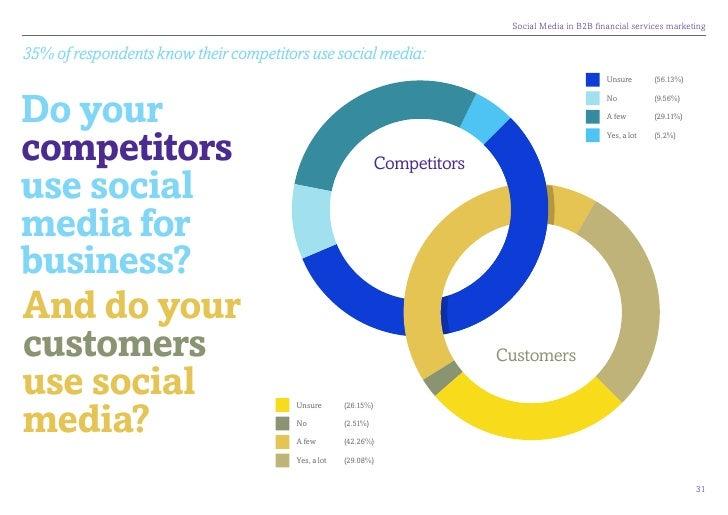 SocialMediainB2Bfinancialservicesmarketing35% of respondents know their competitors use social media:               ...