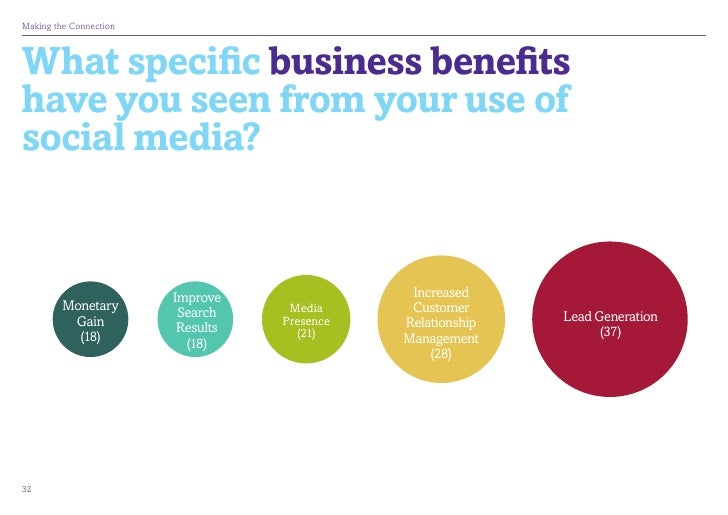 MakingtheConnectionWhat specific business benefitshave you seen from your use ofsocial media?                        Imp...