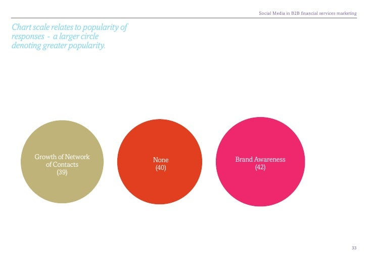 SocialMediainB2BfinancialservicesmarketingChart scale relates to popularity ofresponses - a larger circledenoting gr...