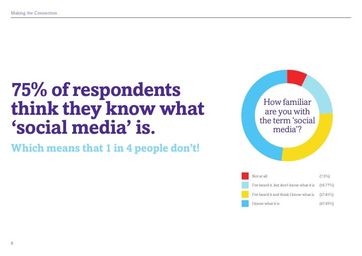 MakingtheConnection75% of respondentsthink they know what                         How familiar                          ...