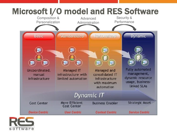 Microsoft Remote Desktop Services, App-V (SoftGrid), MED-V (Kidaro), VDI Suites