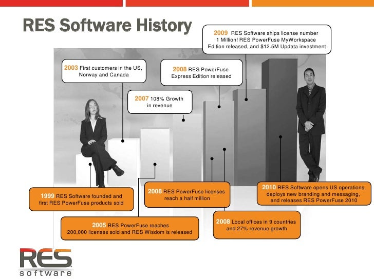 RES Software Opportunity