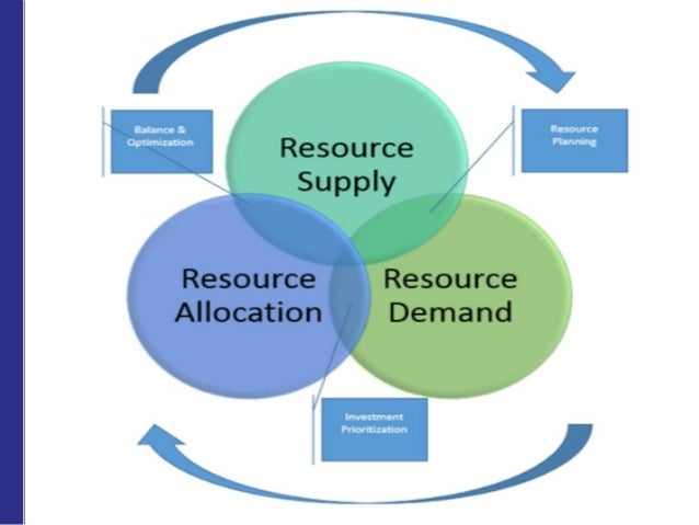 making use of resources capabilities and Conceptual framework for modeling business capabilities j brits and ghk botha independent consultants, south africa jpbrits@gmailcom tions approach to managing resources and capabilities mention that capability development has.