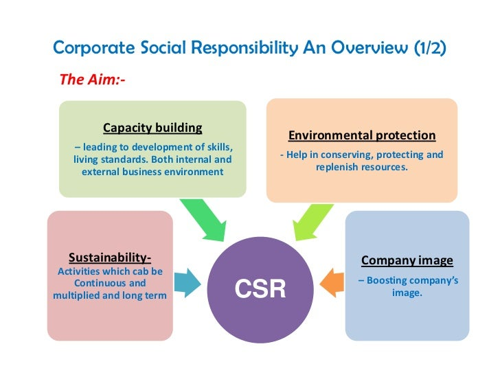 business environments csr Environment of business  corporate social responsibility and the environment 5 therehasbeenmuchpopulardiscussionoftheroleofgreeninvestorsindrivingcompanies.