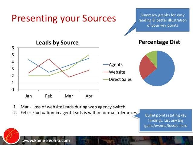 www.kameelvohra.com Presenting your Sources 0 1 2 3 4 5 6 Jan Feb Mar Apr Agents Website Direct Sales 1. Mar - Loss of web...