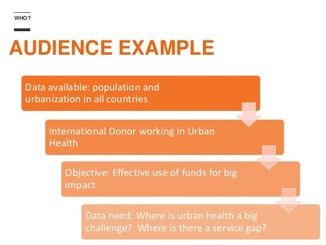 WHO? AUDIENCE EXAMPLE Data available: population and urbanization in all countries International Donor working in Urban He...