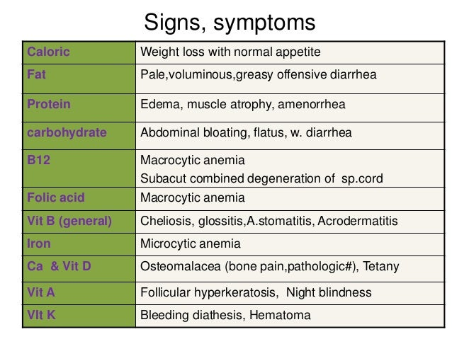 Malabsorption syndrome: pathophysiology and diagnosis. Teaching slides B12 Deficiency Symptoms