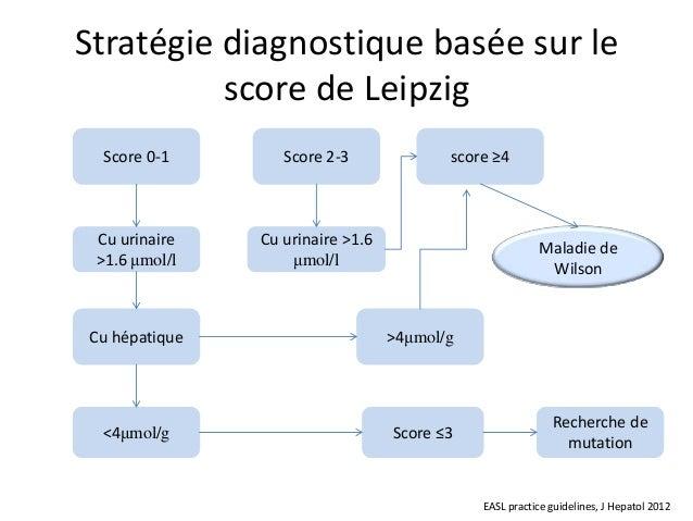 Stratégie diagnostique basée sur le          score de Leipzig  Score 0-1       Score 2-3              score ≥4 Cu urinaire...