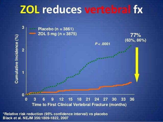 Horizon trial osteoporosis