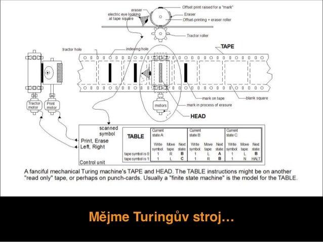 Mějme Turingův stroj…