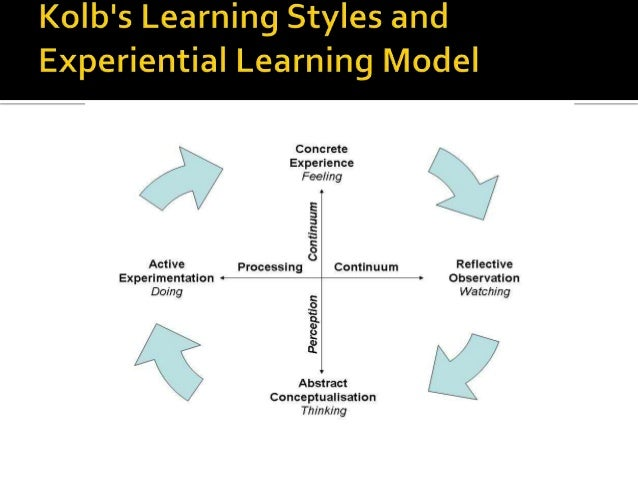 types of learners Learner characteristics: most models consider learner characteristics as media may be differentially effective for different learners although research has had limited success in identifying the media most suitable for types of learners several models are based on this method.