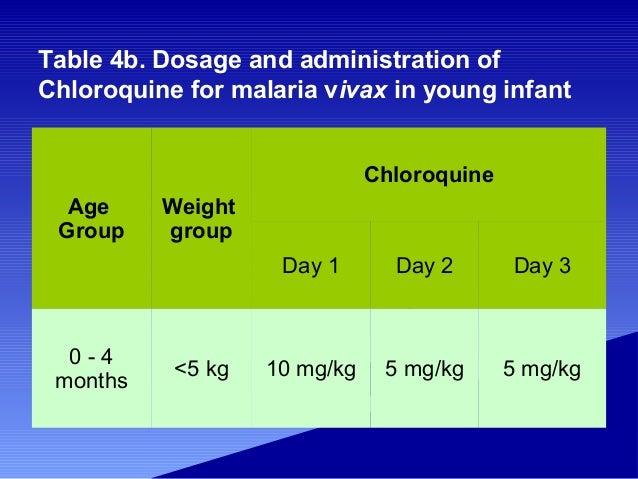 Chloroquine Dose