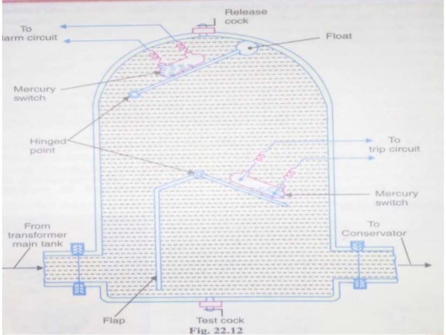 buchholz relay. Black Bedroom Furniture Sets. Home Design Ideas