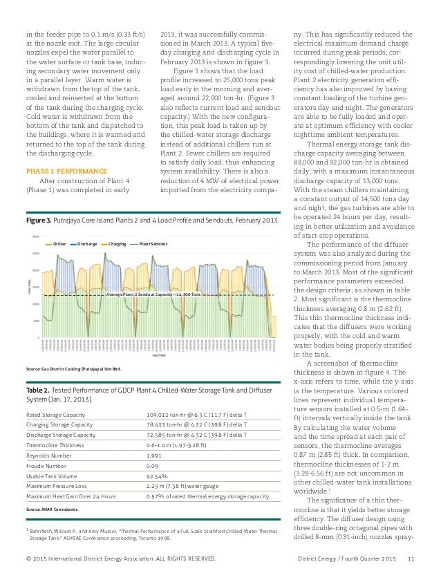 District Energy / Fourth Quarter 2015 11© 2015 International District Energy Association. ALL RIGHTS RESERVED. in the fee...