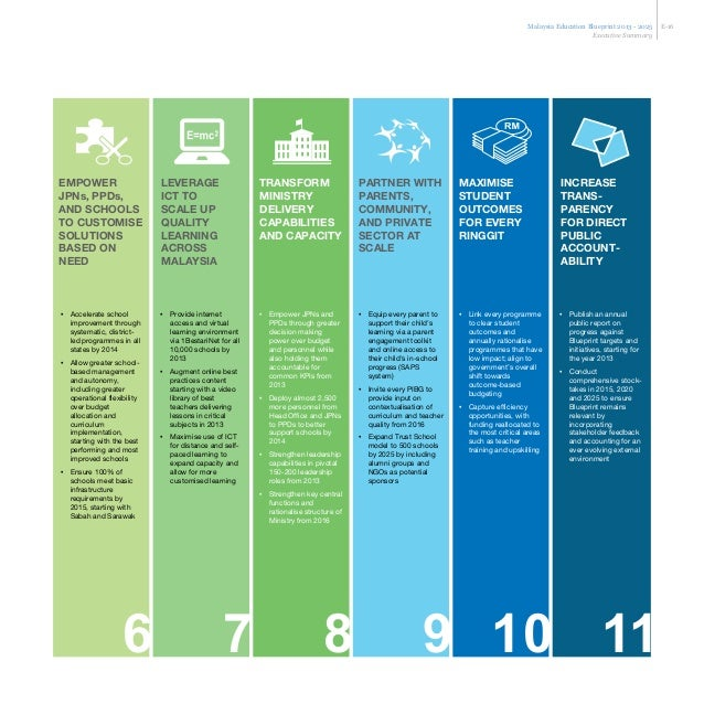 Malaysia education blueprint 2013 2025 bi 37 malvernweather Images
