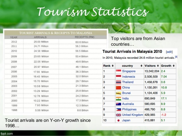essay in relation to travel related plus malaysia