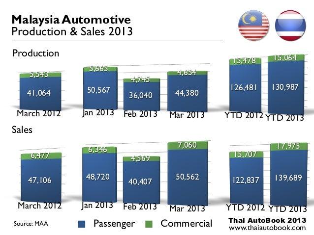Thai AutoBook 2013www.thaiautobook.com47,1066,477March 2012Malaysia AutomotiveProduction & Sales 201350,56736,040 44,3805,...